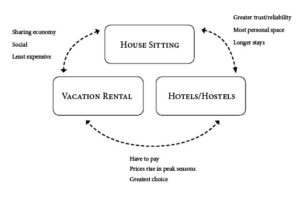 Diagram showing similarities between house sitting, vacation rental services, and hotels/hostels